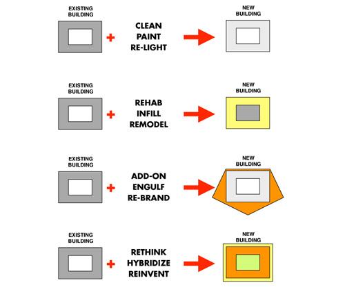 Diagram of Options
